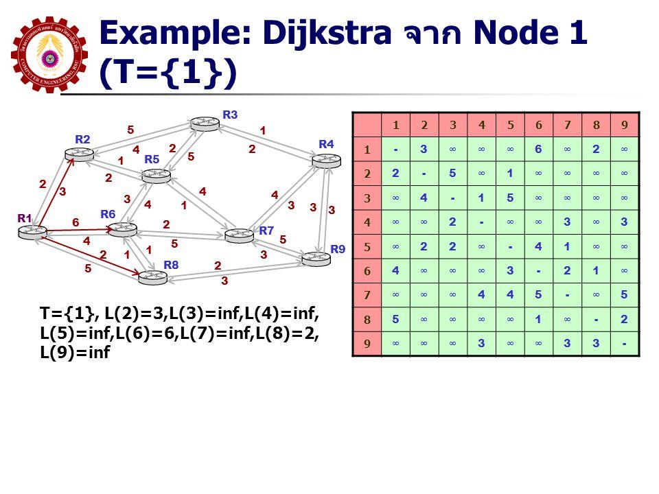 Example: Dijkstra จาก Node 1 (T={1}) R1 R2 R3 R5 R6 R8 R7 R9 R4 5 4 2 3 1 2 6 4 2 5 3 4 4 1 2 5 1 12 5 1 2 4 3 2 3 5 3 3 3 123456789 1 -3∞∞∞6∞2∞ 2 2-5