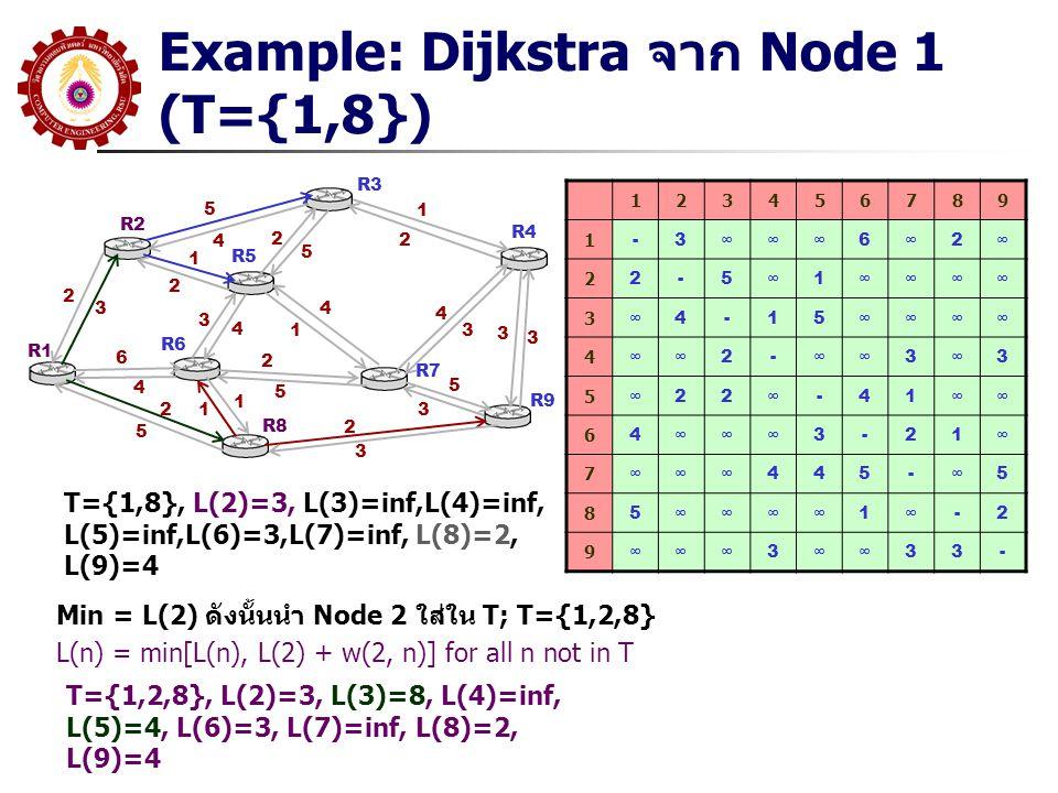 Example: Dijkstra จาก Node 1 (T={1,8}) R1 R2 R3 R5 R6 R8 R7 R9 R4 5 4 2 3 1 2 6 4 2 5 3 4 4 1 2 5 1 12 5 1 2 4 3 2 3 5 3 3 3 123456789 1 -3∞∞∞6∞2∞ 2 2
