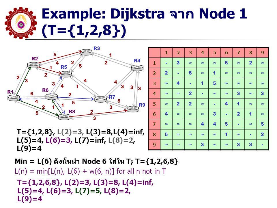 Example: Dijkstra จาก Node 1 (T={1,2,8}) R1 R2 R3 R5 R6 R8 R7 R9 R4 5 4 2 3 1 2 6 4 2 5 3 4 4 1 2 5 1 12 5 1 2 4 3 2 3 5 3 3 3 123456789 1 -3∞∞∞6∞2∞ 2