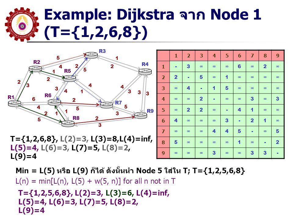 Example: Dijkstra จาก Node 1 (T={1,2,6,8}) R1 R2 R3 R5 R6 R8 R7 R9 R4 5 4 2 3 1 2 6 4 2 5 3 4 4 1 2 5 1 12 5 1 2 4 3 2 3 5 3 3 3 123456789 1 -3∞∞∞6∞2∞
