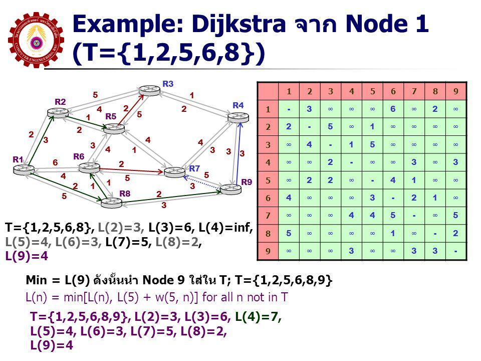 Example: Dijkstra จาก Node 1 (T={1,2,5,6,8}) R1 R2 R3 R5 R6 R8 R7 R9 R4 5 4 2 3 1 2 6 4 2 5 3 4 4 1 2 5 1 12 5 1 2 4 3 2 3 5 3 3 3 123456789 1 -3∞∞∞6∞