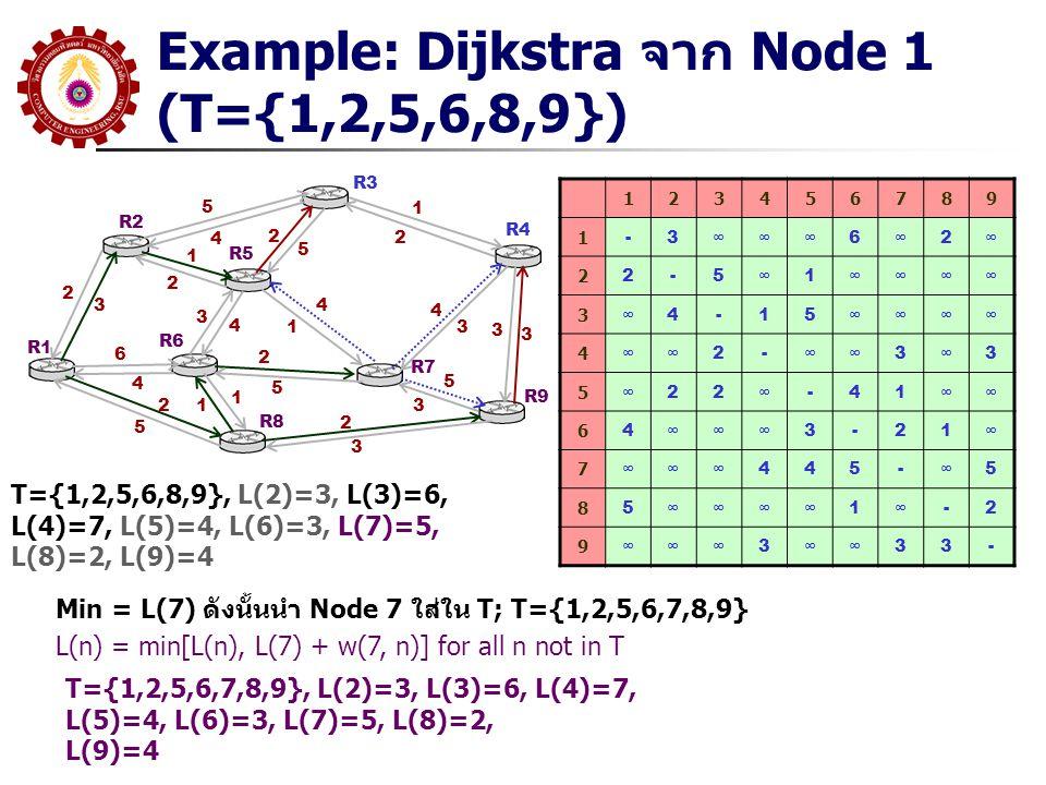 Example: Dijkstra จาก Node 1 (T={1,2,5,6,8,9}) R1 R2 R3 R5 R6 R8 R7 R9 R4 5 4 2 3 1 2 6 4 2 5 3 4 4 1 2 5 1 12 5 1 2 4 3 2 3 5 3 3 3 123456789 1 -3∞∞∞