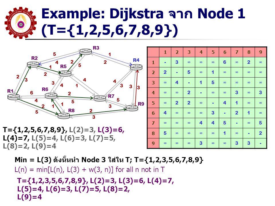 Example: Dijkstra จาก Node 1 (T={1,2,5,6,7,8,9}) R1 R2 R3 R5 R6 R8 R7 R9 R4 5 4 2 3 1 2 6 4 2 5 3 4 4 1 2 5 1 12 5 1 2 4 3 2 3 5 3 3 3 123456789 1 -3∞