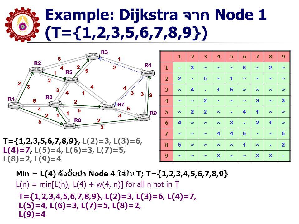 Example: Dijkstra จาก Node 1 (T={1,2,3,5,6,7,8,9}) R1 R2 R3 R5 R6 R8 R7 R9 R4 5 4 2 3 1 2 6 4 2 5 3 4 4 1 2 5 1 12 5 1 2 4 3 2 3 5 3 3 3 123456789 1 -