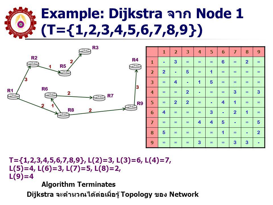 Example: Dijkstra จาก Node 1 (T={1,2,3,4,5,6,7,8,9}) R1 R2 R3 R5 R6 R8 R7 R9 R4 3 1 2 2 12 2 3 123456789 1 -3∞∞∞6∞2∞ 2 2-5∞1∞∞∞∞ 3 ∞4-15∞∞∞∞ 4 ∞∞2-∞∞3