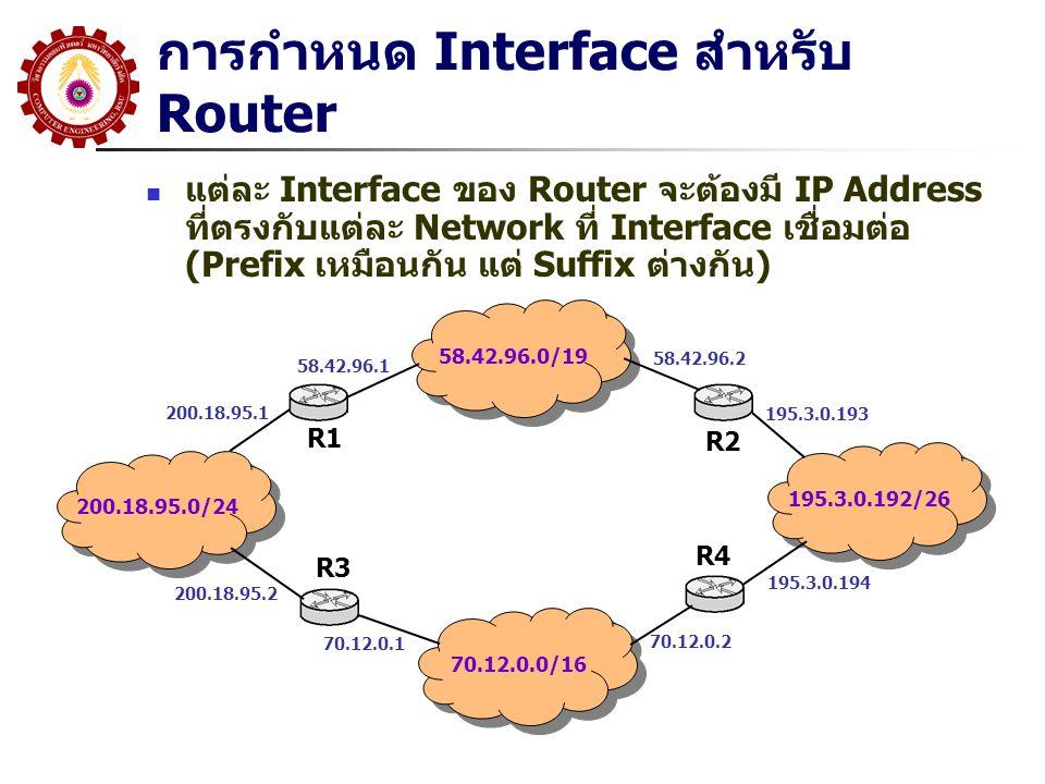 การกำหนด Interface สำหรับ Router แต่ละ Interface ของ Router จะต้องมี IP Address ที่ตรงกับแต่ละ Network ที่ Interface เชื่อมต่อ (Prefix เหมือนกัน แต่ S