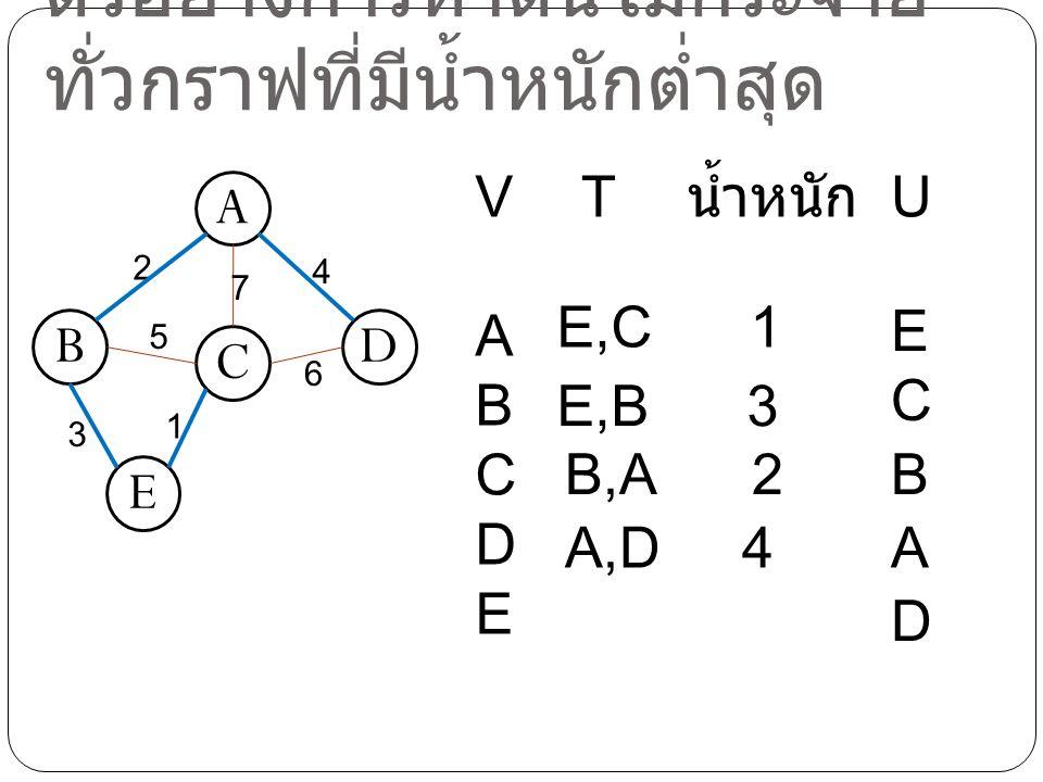 ตัวอย่างการหาต้นไม้กระจาย ทั่วกราฟที่มีน้ำหนักต่ำสุด A C BD E 2 4 3 7 5 1 6 VABCDEVABCDE TU น้ำหนัก E,C 1 ECEC E,B 3 BB,A 2 AA,D 4 D