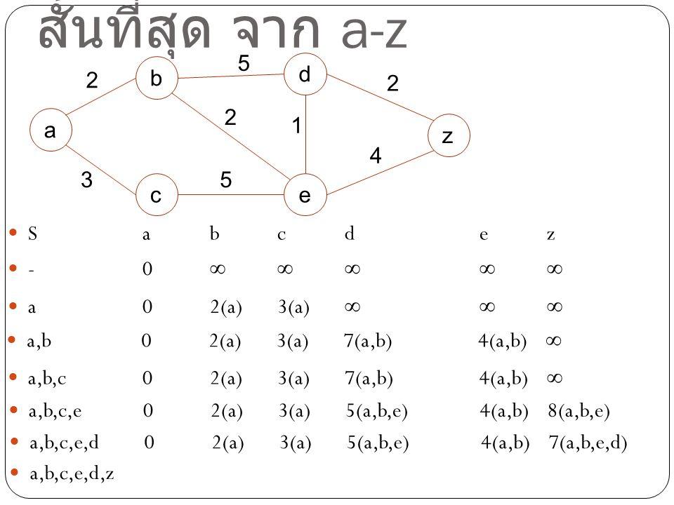 ตัวอย่างการหาเส้นทางที่ สั้นที่สุด จาก a-z -0∞∞∞∞∞ a02(a)3(a)∞∞∞ Sabcdez a,b02(a)3(a)7(a,b)4(a,b)∞ a,b,c02(a)3(a)7(a,b)4(a,b)∞ a,b,c,e02(a)3(a)5(a,b,e