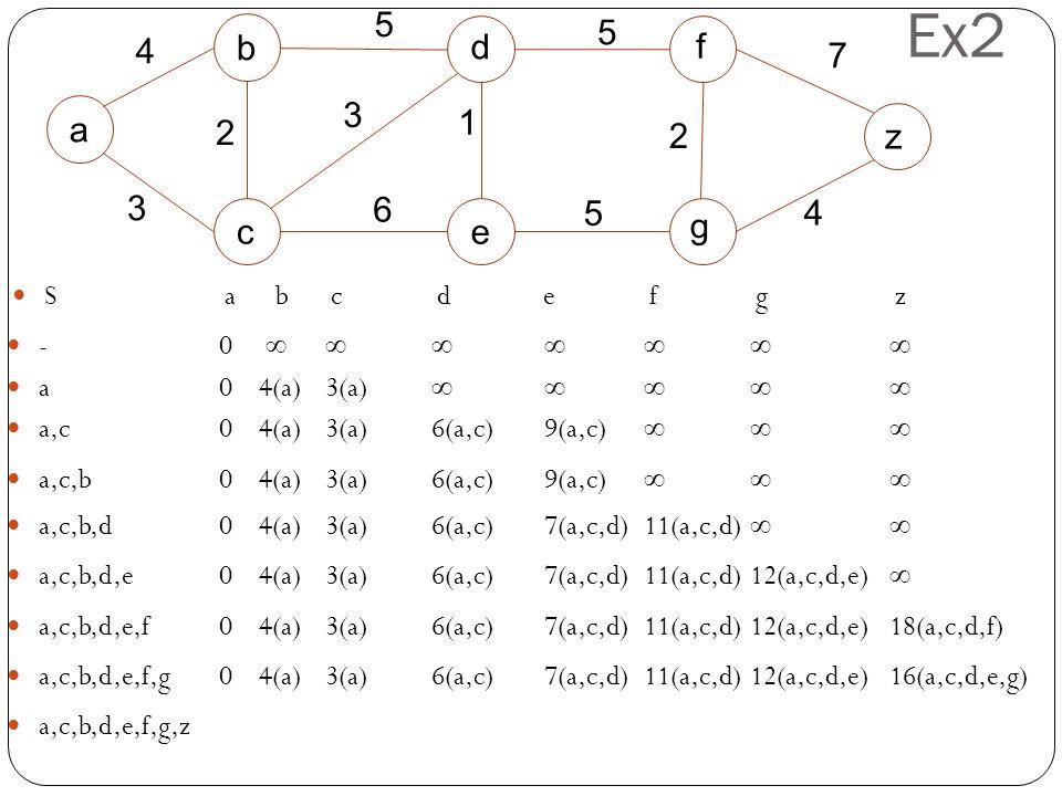 Ex2 -0 ∞∞∞ ∞ ∞∞ ∞ Sa bcdefg z 5 5 a b c d e f 4 3 2 6 1 5 g z 3 2 7 4 a0 4(a)3(a)∞ ∞ ∞∞ ∞ a,c0 4(a)3(a)6(a,c) 9(a,c) ∞∞ ∞ a,c,b0 4(a)3(a)6(a,c) 9(a,c)