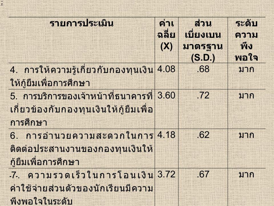 รายการประเมินค่าเ ฉลี่ย (X) ส่วน เบี่ยงเบน มาตรฐาน (S.D.) ระดับ ความ พึง พอใจ 4. การให้ความรู้เกี่ยวกับกองทุนเงิน ให้กู้ยืมเพื่อการศึกษา 4.08.68 มาก 5