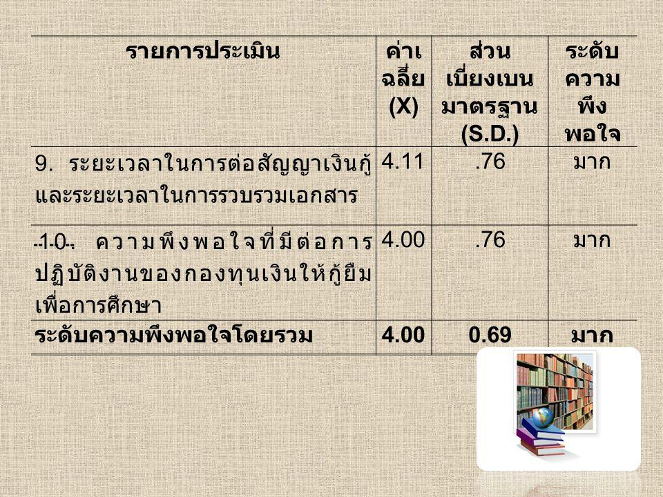 สรุปผลการวิจัย ผู้กู้เงินกองทุนเงินให้กู้ยืมเพื่อการศึกษา มี ความพึงพอใจโดยรวมอยู่ในระดับมาก ที่ ค่าเฉลี่ย 4.00 ( S.D.