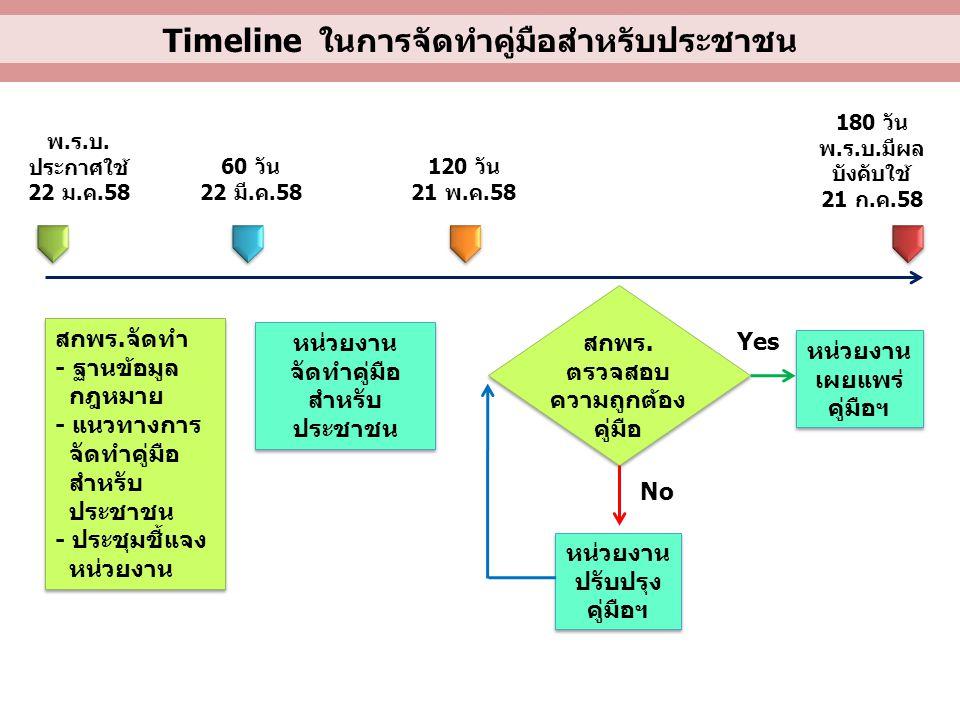Timeline ในการจัดทำคู่มือสำหรับประชาชน พ.ร.บ. ประกาศใช้ 22 ม.ค.58 60 วัน 22 มี.ค.58 120 วัน 21 พ.ค.58 180 วัน พ.ร.บ.มีผล บังคับใช้ 21 ก.ค.58 สกพร.จัดท
