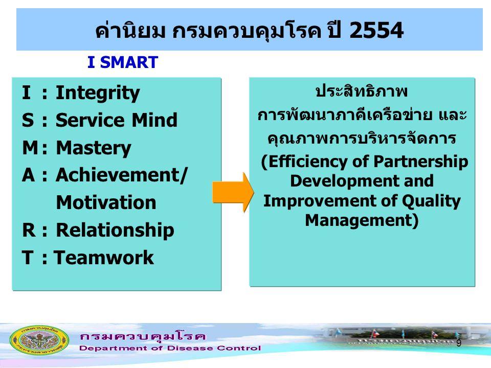 9 ค่านิยม กรมควบคุมโรค ปี 2554 I: Integrity S : Service Mind M: Mastery A : Achievement/ Motivation R:Relationship T: Teamwork ประสิทธิภาพ การพัฒนาภาค