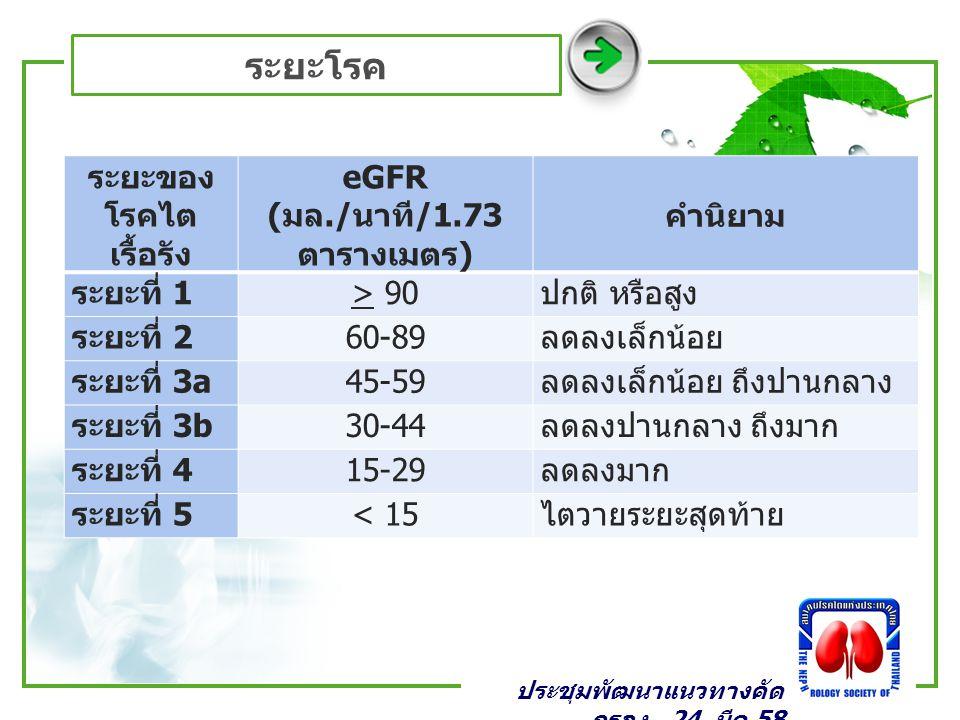 ระยะโรค ประชุมพัฒนาแนวทางคัด กรอง _24 มีค 58 ระยะของ โรคไต เรื้อรัง eGFR ( มล./ นาที /1.73 ตารางเมตร ) คำนิยาม ระยะที่ 1 > 90 ปกติ หรือสูง ระยะที่ 2 6