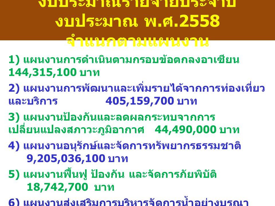งบประมาณรายจ่ายประจำปี งบประมาณ พ. ศ.2558 จำแนกตามแผนงาน 1) แผนงานการดำเนินตามกรอบข้อตกลงอาเซียน 144,315,100 บาท 2) แผนงานการพัฒนาและเพิ่มรายได้จากการ