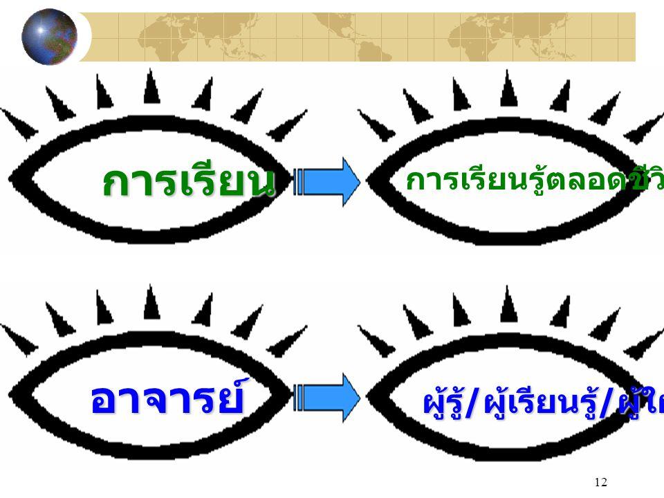 12 การเรียน การเรียนรู้ตลอดชีวิต อาจารย์ ผู้รู้ / ผู้เรียนรู้ / ผู้ใฝ่รู้