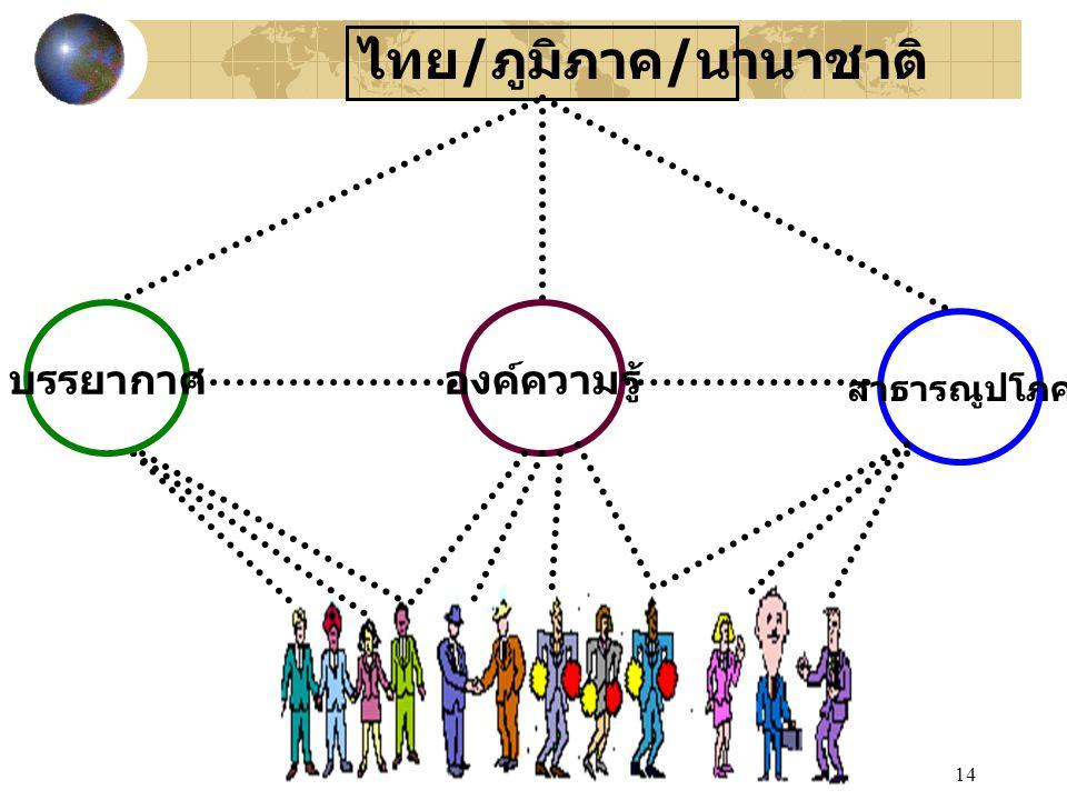 14 ไทย / ภูมิภาค / นานาชาติ สาธารณูปโภค องค์ความรู้บรรยากาศ