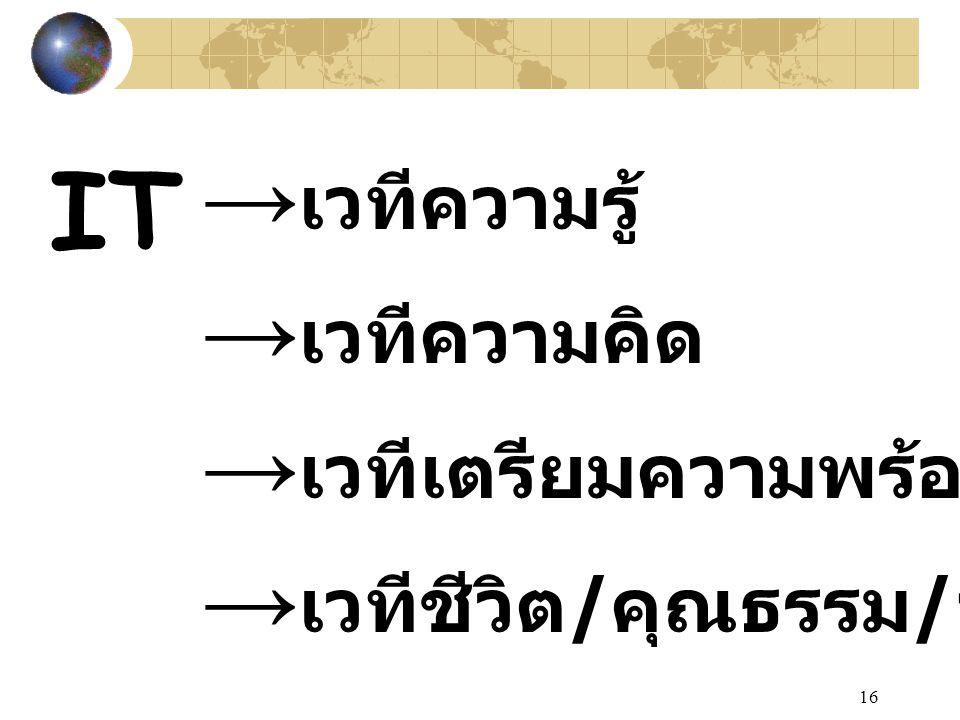 16 IT → เวทีความรู้ → เวทีความคิด → เวทีเตรียมความพร้อมสู่โลก → เวทีชีวิต / คุณธรรม / จริยธรรม