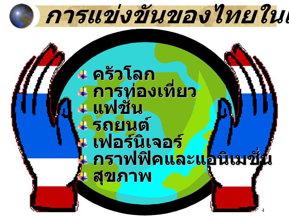 4 การแข่งขันของไทยในเวทีโลก ครัวโลก ครัวโลก การท่องเที่ยว การท่องเที่ยว แฟชั่น แฟชั่น รถยนต์ รถยนต์ เฟอร์นิเจอร์ เฟอร์นิเจอร์ กราฟฟิคและแอนิเมชั่น กราฟฟิคและแอนิเมชั่น สุขภาพ สุขภาพ