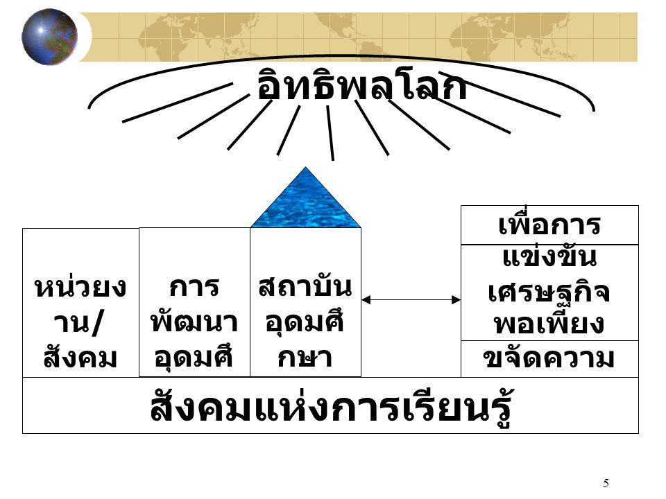 5 อิทธิพลโลก หน่วยง าน / สังคม การ พัฒนา อุดมศึ กษา สถาบัน อุดมศึ กษา ขจัดความ ยากจน สังคมแห่งการเรียนรู้ เศรษฐกิจ พอเพียง เพื่อการ แข่งขัน