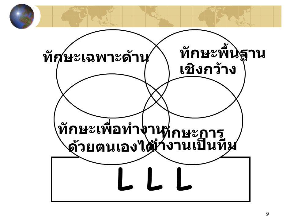 9 LLLLLL ทักษะเฉพาะด้าน ทักษะพื้นฐาน เชิงกว้าง ทักษะการ ทำงานเป็นทีม ทักษะเพื่อทำงาน ด้วยตนเองได้