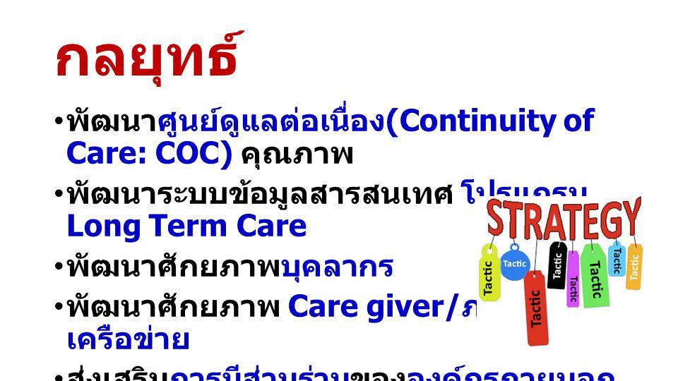 กลยุทธ์ พัฒนาศูนย์ดูแลต่อเนื่อง (Continuity of Care: COC) คุณภาพ พัฒนาระบบข้อมูลสารสนเทศ โปรแกรม Long Term Care พัฒนาศักยภาพบุคลากร พัฒนาศักยภาพ Care