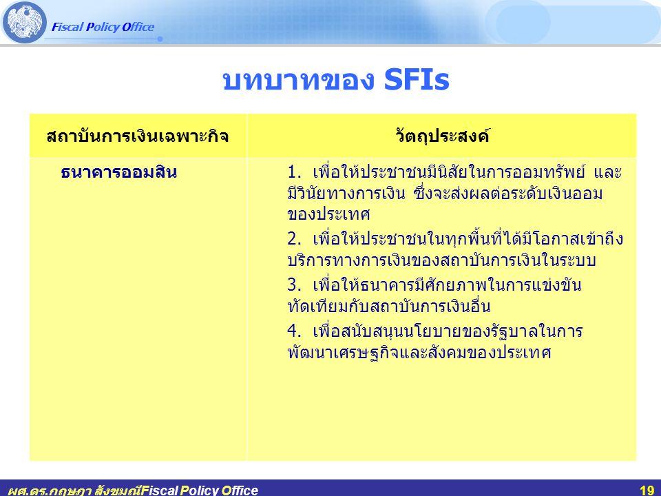 Fiscal Policy Office ผศ.ดร.กฤษฎา สังขมณีFiscal Policy Office19 บทบาทของ SFIs สถาบันการเงินเฉพาะกิจวัตถุประสงค์ ธนาคารออมสิน 1. เพื่อให้ประชาชนมีนิสัยใ