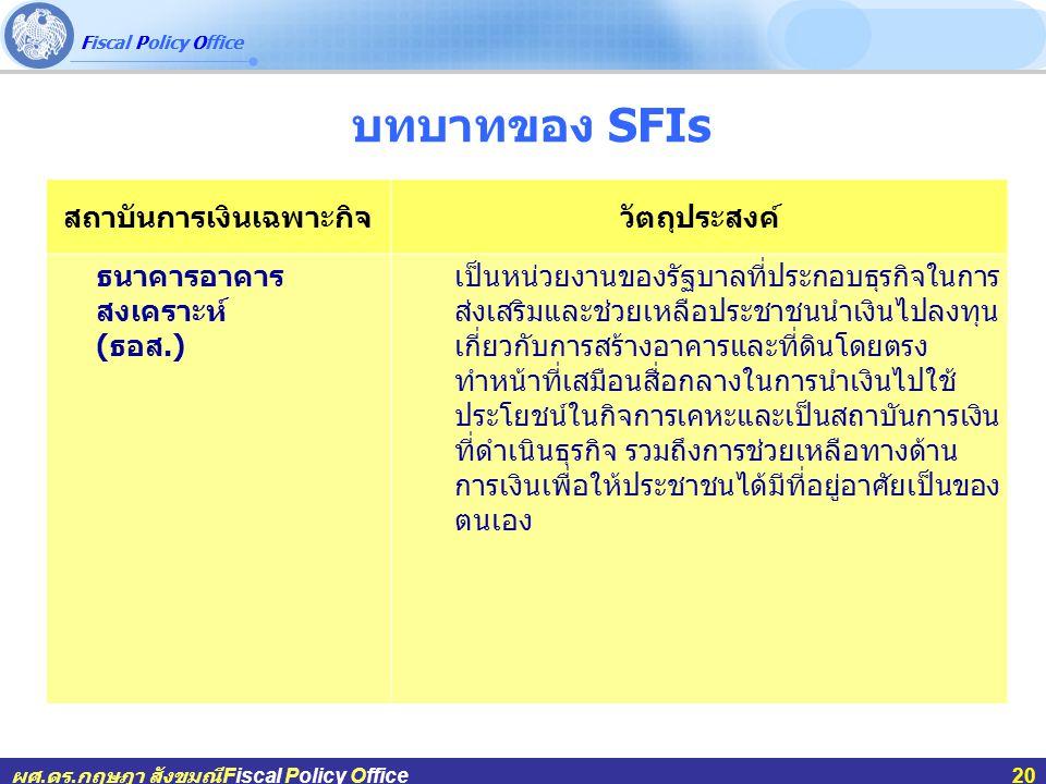 Fiscal Policy Office ผศ.ดร.กฤษฎา สังขมณีFiscal Policy Office20 บทบาทของ SFIs สถาบันการเงินเฉพาะกิจวัตถุประสงค์ ธนาคารอาคาร สงเคราะห์ ( ธอส.) เป็นหน่วยงานของรัฐบาลที่ประกอบธุรกิจในการ ส่งเสริมและช่วยเหลือประชาชนนำเงินไปลงทุน เกี่ยวกับการสร้างอาคารและที่ดินโดยตรง ทำหน้าที่เสมือนสื่อกลางในการนำเงินไปใช้ ประโยชน์ในกิจการเคหะและเป็นสถาบันการเงิน ที่ดำเนินธุรกิจ รวมถึงการช่วยเหลือทางด้าน การเงินเพื่อให้ประชาชนได้มีที่อยู่อาศัยเป็นของ ตนเอง