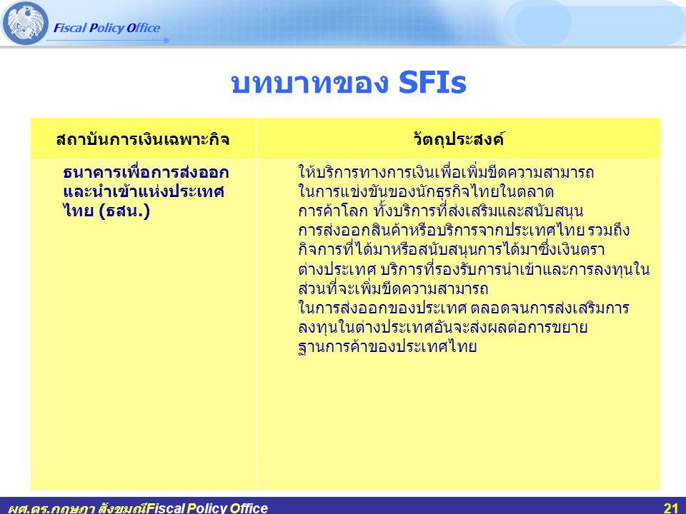 Fiscal Policy Office ผศ.ดร.กฤษฎา สังขมณีFiscal Policy Office21 บทบาทของ SFIs สถาบันการเงินเฉพาะกิจวัตถุประสงค์ ธนาคารเพื่อการส่งออก และนำเข้าแห่งประเทศ ไทย ( ธสน.) ให้บริการทางการเงินเพื่อเพิ่มขีดความสามารถ ในการแข่งขันของนักธุรกิจไทยในตลาด การค้าโลก ทั้งบริการที่ส่งเสริมและสนับสนุน การส่งออกสินค้าหรือบริการจากประเทศไทย รวมถึง กิจการที่ได้มาหรือสนับสนุนการได้มาซึ่งเงินตรา ต่างประเทศ บริการที่รองรับการนำเข้าและการลงทุนใน ส่วนที่จะเพิ่มขีดความสามารถ ในการส่งออกของประเทศ ตลอดจนการส่งเสริมการ ลงทุนในต่างประเทศอันจะส่งผลต่อการขยาย ฐานการค้าของประเทศไทย