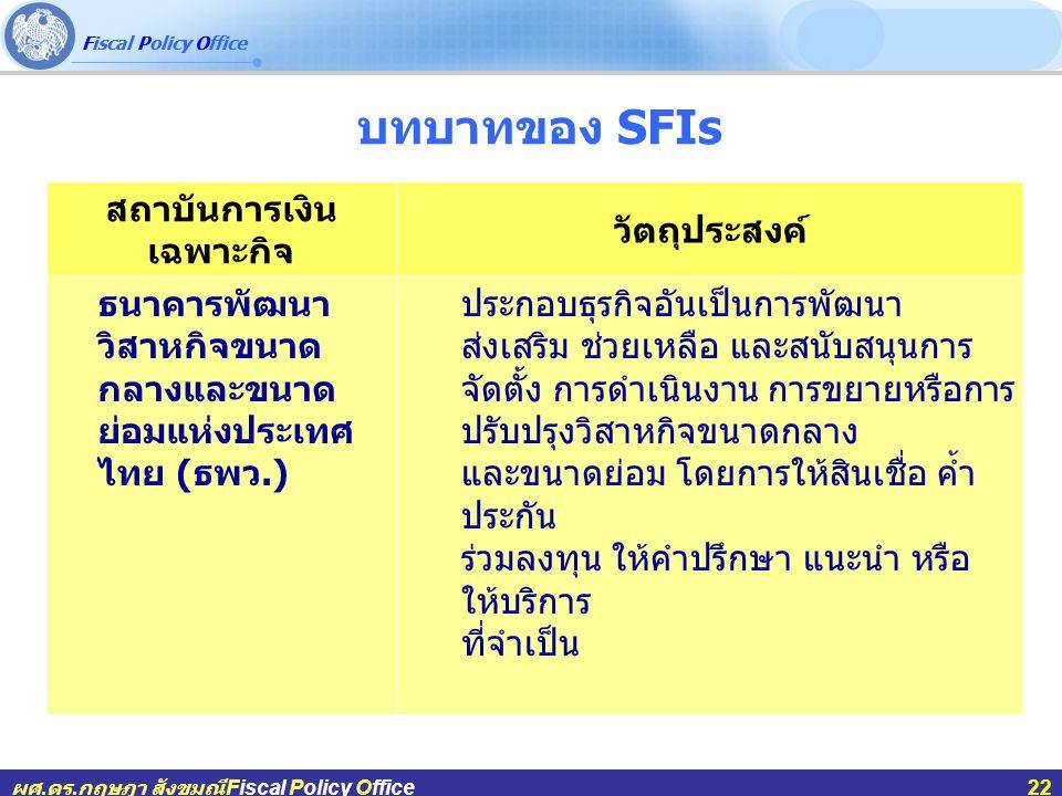 Fiscal Policy Office ผศ.ดร.กฤษฎา สังขมณีFiscal Policy Office22 บทบาทของ SFIs สถาบันการเงิน เฉพาะกิจ วัตถุประสงค์ ธนาคารพัฒนา วิสาหกิจขนาด กลางและขนาด ย่อมแห่งประเทศ ไทย ( ธพว.) ประกอบธุรกิจอันเป็นการพัฒนา ส่งเสริม ช่วยเหลือ และสนับสนุนการ จัดตั้ง การดำเนินงาน การขยายหรือการ ปรับปรุงวิสาหกิจขนาดกลาง และขนาดย่อม โดยการให้สินเชื่อ ค้ำ ประกัน ร่วมลงทุน ให้คำปรึกษา แนะนำ หรือ ให้บริการ ที่จำเป็น