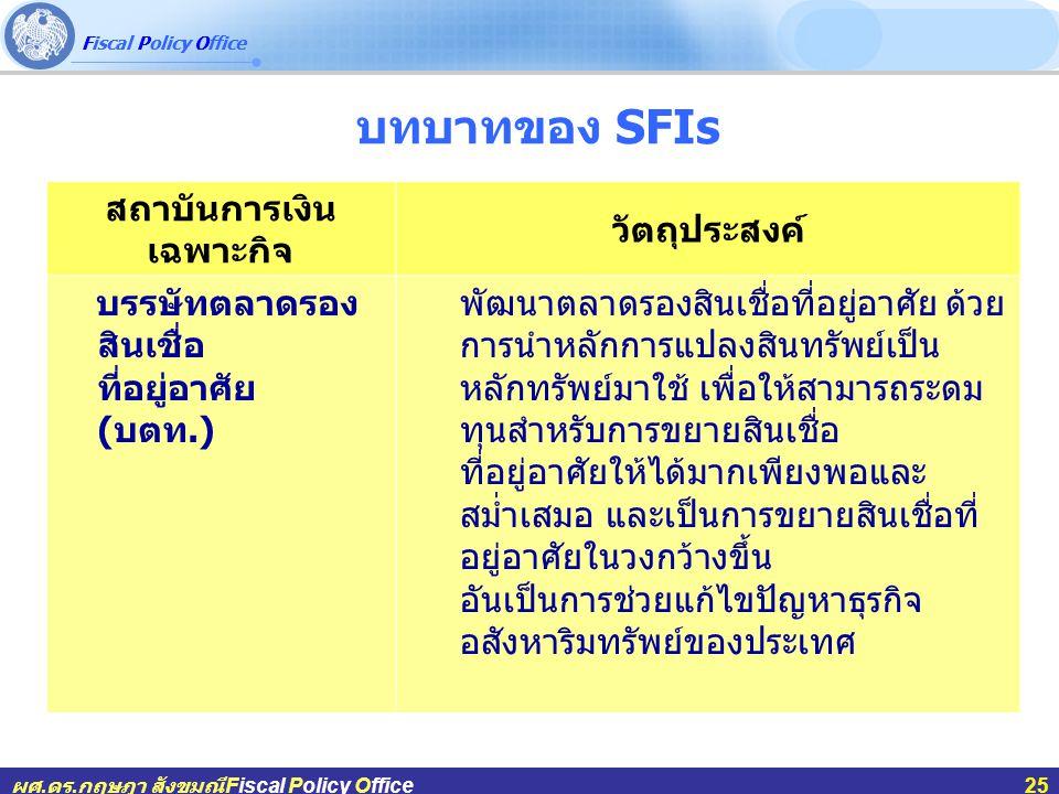 Fiscal Policy Office ผศ.ดร.กฤษฎา สังขมณีFiscal Policy Office25 บทบาทของ SFIs สถาบันการเงิน เฉพาะกิจ วัตถุประสงค์ บรรษัทตลาดรอง สินเชื่อ ที่อยู่อาศัย ( บตท.) พัฒนาตลาดรองสินเชื่อที่อยู่อาศัย ด้วย การนำหลักการแปลงสินทรัพย์เป็น หลักทรัพย์มาใช้ เพื่อให้สามารถระดม ทุนสำหรับการขยายสินเชื่อ ที่อยู่อาศัยให้ได้มากเพียงพอและ สม่ำเสมอ และเป็นการขยายสินเชื่อที่ อยู่อาศัยในวงกว้างขึ้น อันเป็นการช่วยแก้ไขปัญหาธุรกิจ อสังหาริมทรัพย์ของประเทศ