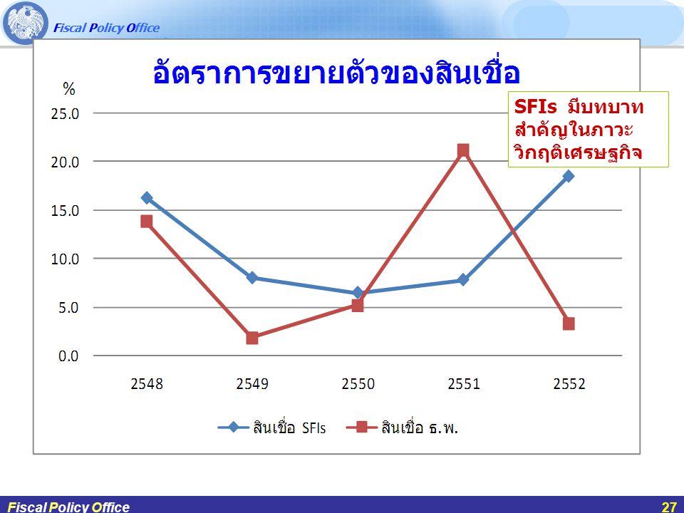 Fiscal Policy Office ผศ.ดร.กฤษฎา สังขมณีFiscal Policy Office27 Fiscal Policy Office27 SFIs มีบทบาท สำคัญในภาวะ วิกฤติเศรษฐกิจ