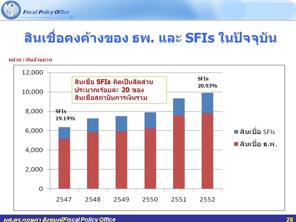Fiscal Policy Office ผศ.ดร.กฤษฎา สังขมณีFiscal Policy Office28 สินเชื่อคงค้างของ ธพ. และ SFIs ในปัจจุบัน หน่วย : พันล้านบาท SFIs 20.93% SFIs 19.14% สิ