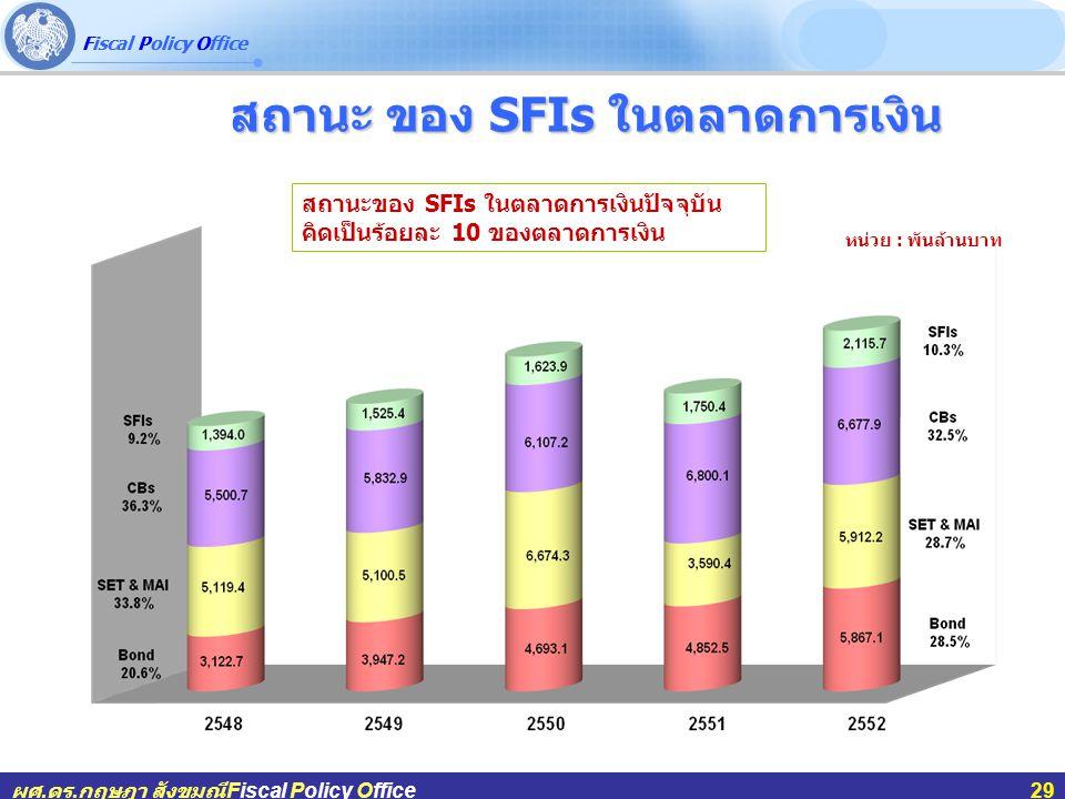 Fiscal Policy Office ผศ.ดร.กฤษฎา สังขมณีFiscal Policy Office29 สถานะ ของ SFIs ในตลาดการเงิน สถานะ ของ SFIs ในตลาดการเงิน หน่วย : พันล้านบาท สถานะของ SFIs ในตลาดการเงินปัจจุบัน คิดเป็นร้อยละ 10 ของตลาดการเงิน