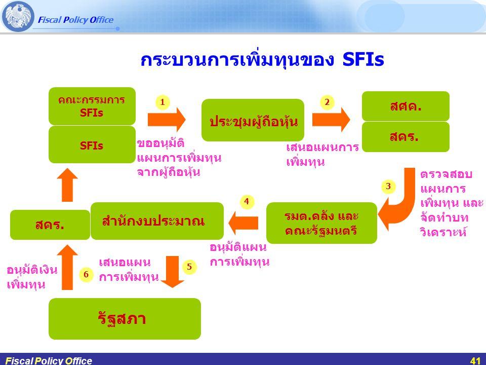 Fiscal Policy Office ผศ.ดร.กฤษฎา สังขมณีFiscal Policy Office41 Fiscal Policy Office41 กระบวนการเพิ่มทุนของ SFIs คณะกรรมการ SFIs SFIs ประชุมผู้ถือหุ้น รมต.คลัง และ คณะรัฐมนตรี สำนักงบประมาณ รัฐสภา สศค.