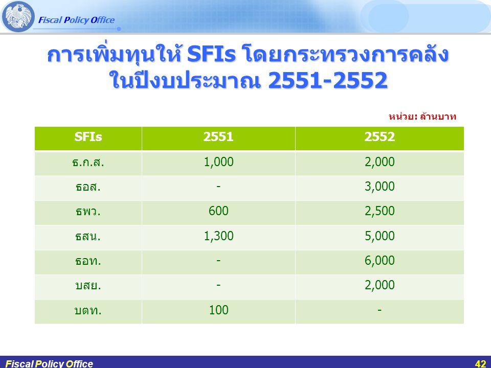 Fiscal Policy Office ผศ.ดร.กฤษฎา สังขมณีFiscal Policy Office42 การเพิ่มทุนให้ SFIs โดยกระทรวงการคลัง ในปีงบประมาณ 2551-2552 Fiscal Policy Office42 SFI