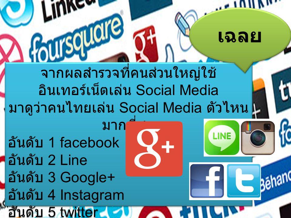 จากผลสำรวจที่คนส่วนใหญ่ใช้ อินเทอร์เน็ตเล่น Social Media มาดูว่าคนไทยเล่น Social Media ตัวไหน มากที่สุด อันดับ 1 facebook อันดับ 2 Line อันดับ 3 Google+ อันดับ 4 Instagram อันดับ 5 twitter จากผลสำรวจที่คนส่วนใหญ่ใช้ อินเทอร์เน็ตเล่น Social Media มาดูว่าคนไทยเล่น Social Media ตัวไหน มากที่สุด อันดับ 1 facebook อันดับ 2 Line อันดับ 3 Google+ อันดับ 4 Instagram อันดับ 5 twitter เฉลย