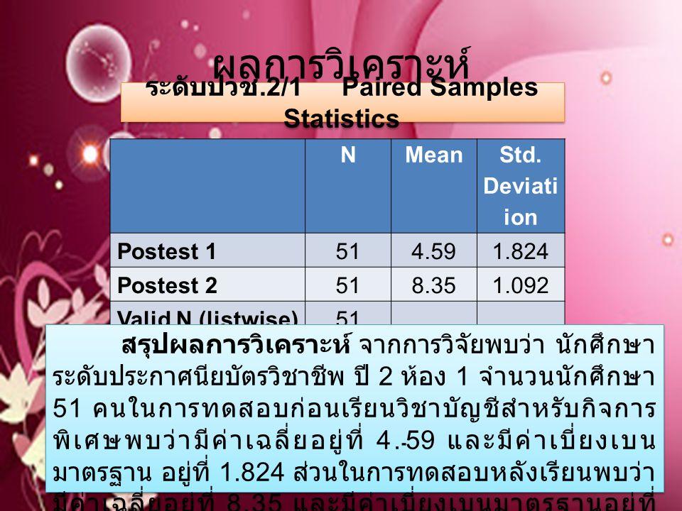 ผลการวิเคราะห์ NMean Std. Deviati on Postest 1514.591.824 Postest 2518.351.092 Valid N (listwise) 51 สรุปผลการวิเคราะห์ จากการวิจัยพบว่า นักศึกษา ระดั