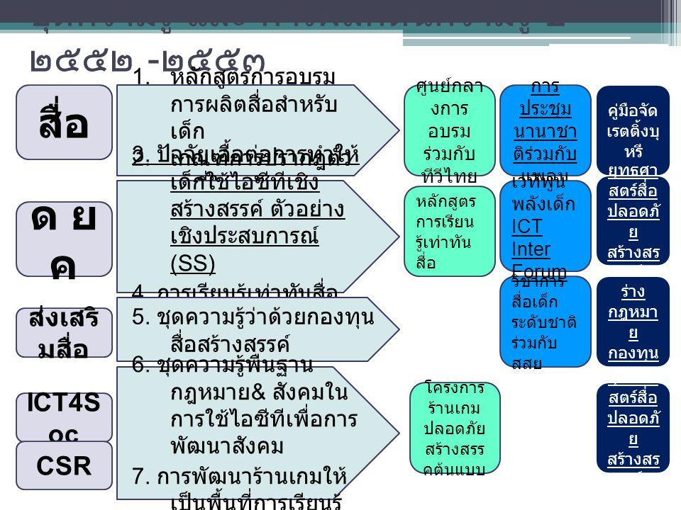 ชุดความรู้ และ การผลักดันความรู้ ปี ๒๕๕๒ - ๒๕๕๓ สื่อ ด ยคด ยค ส่งเสริ มสื่อ ICT4S oc 1.