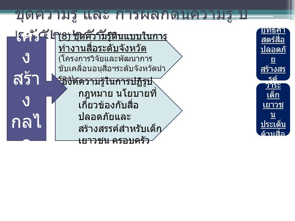 ชุดความรู้ และ การผลักดันความรู้ ปี ๒๕๕๒ - ๒๕๕๓ (8) ชุดความรู้ต้นแบบในการ ทำงานสื่อระดับจังหวัด ( โครงการวิจัยและพัฒนาการ ขับเคลื่อนอนุสื่อฯระดับจังหวัดนำ ร่อง ) องค์ความรู้ในการปฏิรูป กฎหมาย นโยบายที่ เกี่ยวข้องกับสื่อ ปลอดภัยและ สร้างสรรค์สำหรับเด็ก เยาวชน ครอบครัว โคร ง สร้า ง กลไ ก ยุทธศา สตร์สื่อ ปลอดภั ย สร้างสร รค์ วาระ เด็ก เยาวช น ประเด็น ด้านสื่อ