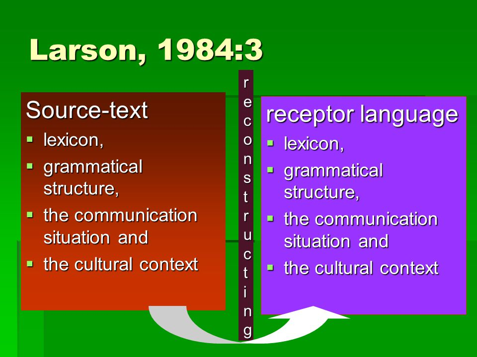 Larson, 1984:3 Source-text  lexicon,  grammatical structure,  the communication situation and  the cultural context receptor language  lexicon,  grammatical structure,  the communication situation and  the cultural context reconstructingreconstructingreconstructingreconstructing