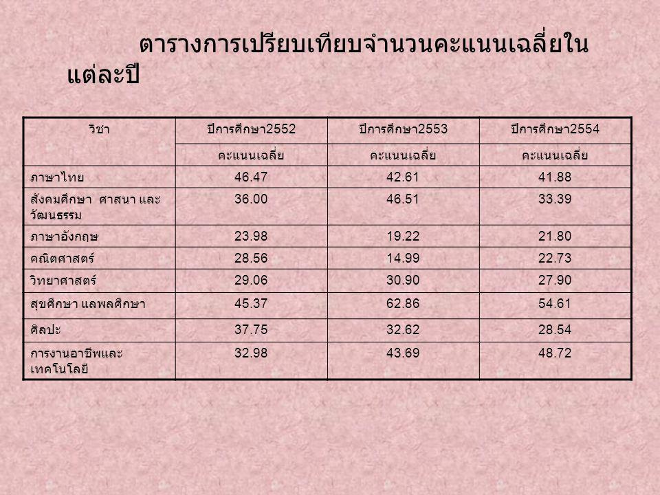 ตารางการเปรียบเทียบจำนวนคะแนนเฉลี่ยใน แต่ละปี วิชาปีการศึกษา 2552 ปีการศึกษา 2553 ปีการศึกษา 2554 คะแนนเฉลี่ย ภาษาไทย 46.4742.6141.88 สังคมศึกษา ศาสนา และ วัฒนธรรม 36.0046.5133.39 ภาษาอังกฤษ 23.9819.2221.80 คณิตศาสตร์ 28.5614.9922.73 วิทยาศาสตร์ 29.0630.9027.90 สุขศึกษา แลพลศึกษา 45.3762.8654.61 ศิลปะ 37.7532.6228.54 การงานอาชีพและ เทคโนโลยี 32.9843.6948.72