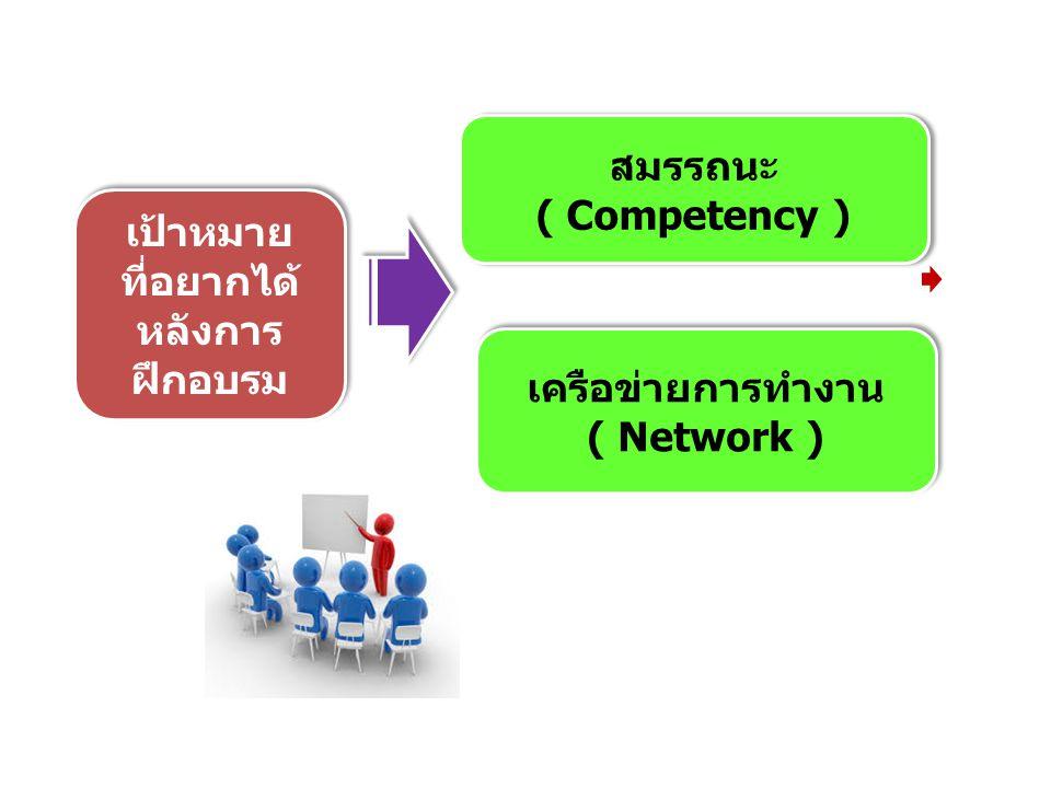 เป้าหมาย ที่อยากได้ หลังการ ฝึกอบรม เป้าหมาย ที่อยากได้ หลังการ ฝึกอบรม สมรรถนะ ( Competency ) สมรรถนะ ( Competency ) เครือข่ายการทำงาน ( Network ) เค