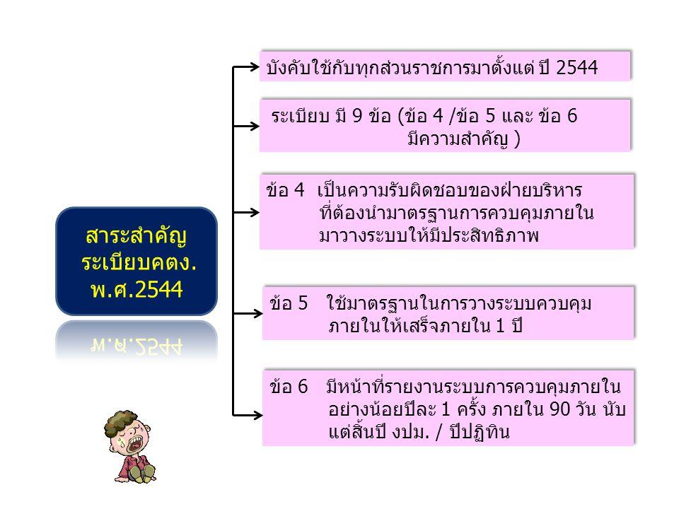 ระเบียบ มี 9 ข้อ (ข้อ 4 /ข้อ 5 และ ข้อ 6 มีความสำคัญ ) ระเบียบ มี 9 ข้อ (ข้อ 4 /ข้อ 5 และ ข้อ 6 มีความสำคัญ ) ข้อ 4 เป็นความรับผิดชอบของฝ่ายบริหาร ที่