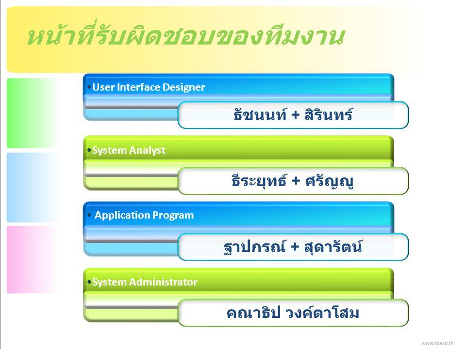 หน้าที่รับผิดชอบของทีมงาน User Interface Designer System Analyst ธัชนนท์ + สิรินทร์ ธีระยุทธ์ + ศรัญญู Application Program ฐาปกรณ์ + สุดารัตน์ System Administrator คณาธิป วงค์ตาโสม