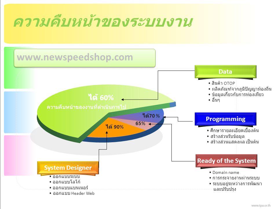ความคืบหน้าของระบบงาน www.newspeedshop.com 65% ได้ 70 % ได้ 60% ได้ 90% Data ProgrammingReady of the SystemSystem Designer ศึกษารายละเอียดเบื้องต้น สร้างส่วนรับข้อมูล สร้างส่วนแสดงผล เป็นต้น สินค้า OTOP ผลิตภัณฑ์จากภูมิปัญญาท้องถิ่น ข้อมูลเกี่ยวกับการท่องเทียว อื่นๆ Domain name การกระจายงานผ่านระบบ ระบบอยู่ระหว่างการพัฒนา และปรับปรุง ความคืบหน้าของงานที่ดำเนินการไป ออกแบบระบบ ออกแบบโลโก้ ออกแบบแบนเนอร์ ออกแบบ Header Web