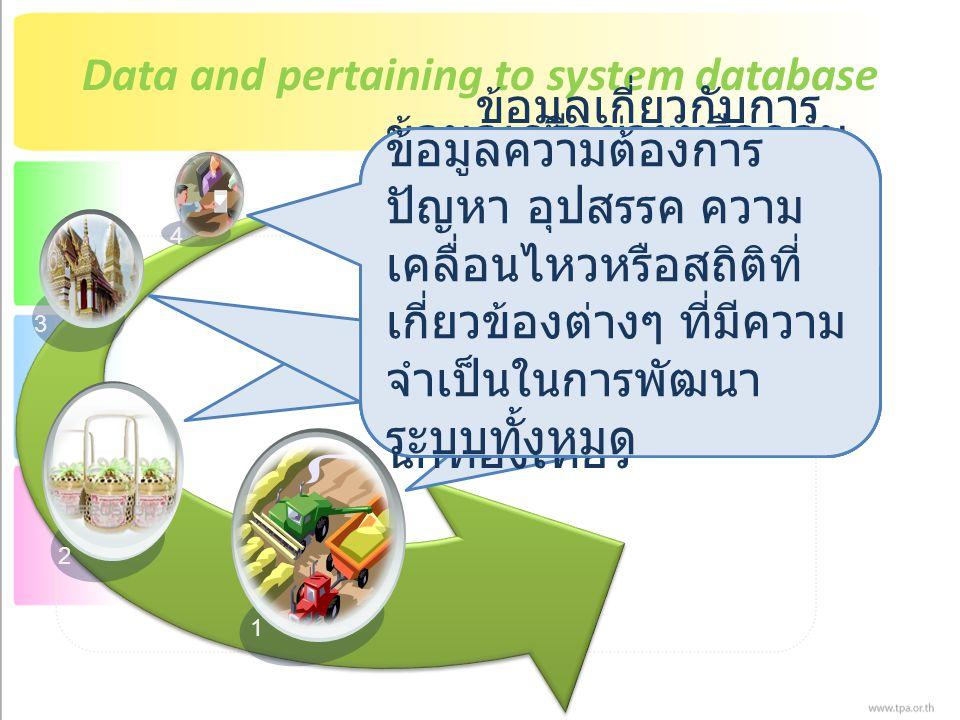 Data and pertaining to system database 1 2 3 4 ข้อมูลเครือข่ายหรือ กลุ่มอาชีพที่ผลิตสินค้า วิสาหกิจชุมชนในจังหวัด นครพนม, ภาค ตะวันออกเฉียงเหนือ ข้อมูลเครือข่ายหรือกลุ่ม อาชีพสินค้าโอทอป ผลิตภัณฑ์ชุมชนสินค้า ชุมชน ผลิตภัณฑ์จาก ภูมิปัญญาท้องถิ่นใน จังหวัดนครพนม ข้อมูลเกี่ยวกับการ ท่องเที่ยว เช่น สถานที่ ท่องเที่ยว ที่พัก ร้านอาหาร เส้นทาง แผนที่ สถานที่สำคัญ ต่างๆ ที่มีความจำเป็นต่อ นักท่องเที่ยว ข้อมูลความต้องการ ปัญหา อุปสรรค ความ เคลื่อนไหวหรือสถิติที่ เกี่ยวข้องต่างๆ ที่มีความ จำเป็นในการพัฒนา ระบบทั้งหมด