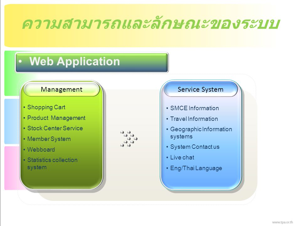 ความสามารถและลักษณะของระบบ Web Application ManagementService System Shopping Cart Product Management Stock Center Service Member System Webboard Statistics collection system SMCE Information Travel Information Geographic Information systems System Contact us Live chat Eng/Thai Language