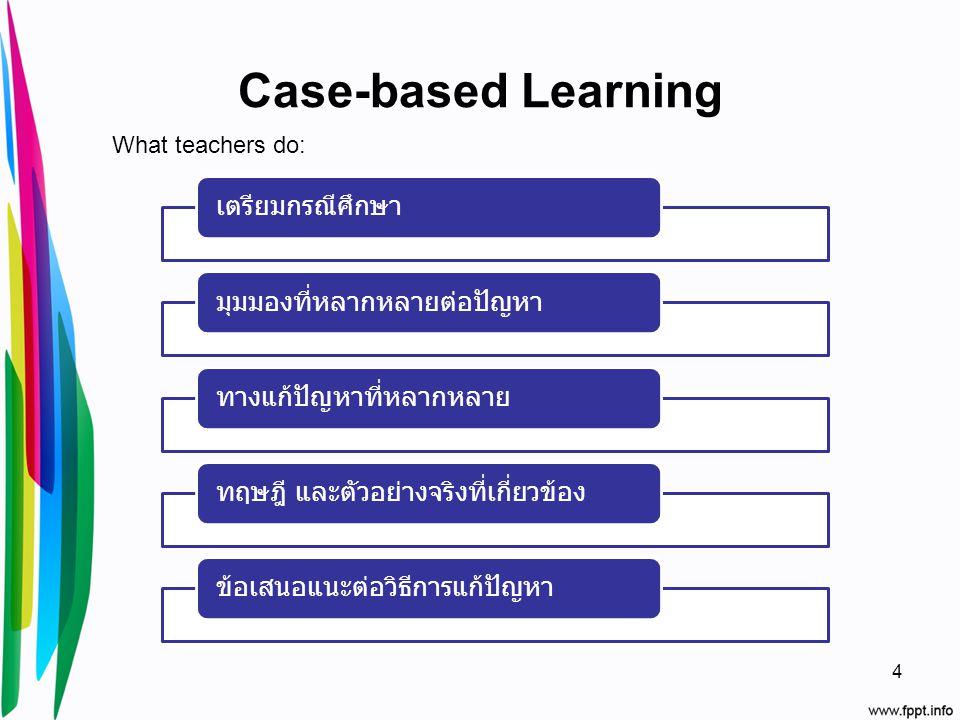 Case-based Learning เตรียมกรณีศึกษามุมมองที่หลากหลายต่อปัญหาทางแก้ปัญหาที่หลากหลายทฤษฎี และตัวอย่างจริงที่เกี่ยวข้องข้อเสนอแนะต่อวิธีการแก้ปัญหา What