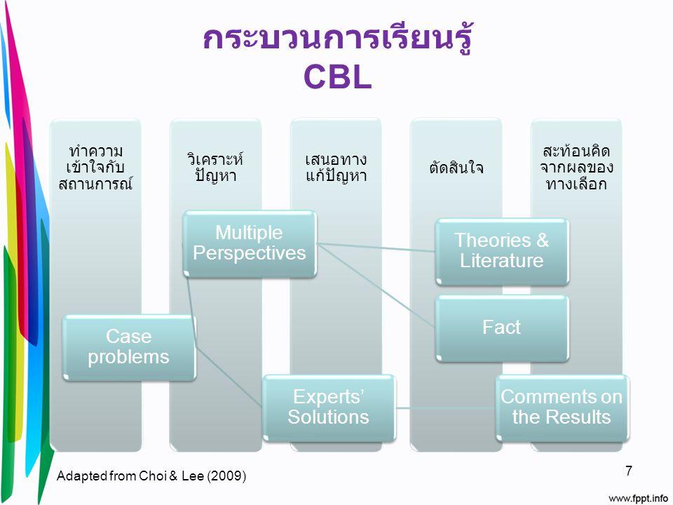 กระบวนการเรียนรู้ CBL สะท้อนคิด จากผลของ ทางเลือก ตัดสินใจ เสนอทาง แก้ปัญหา วิเคราะห์ ปัญหา ทำความ เข้าใจกับ สถานการณ์ Case problems Multiple Perspect